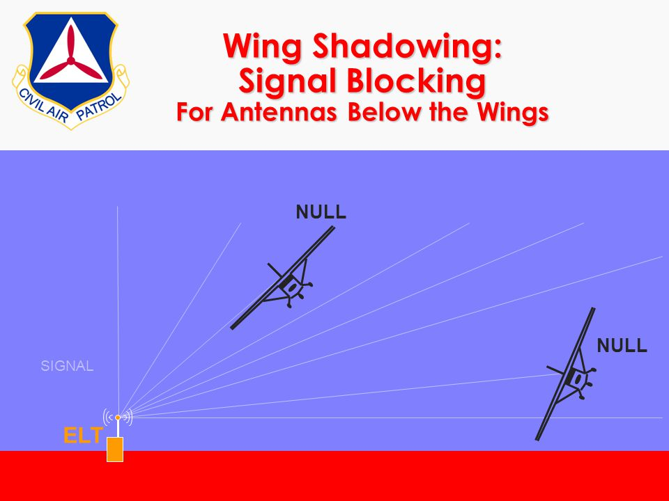 Wing Shadowing: Signal Blocking For Antennas Below the Wings