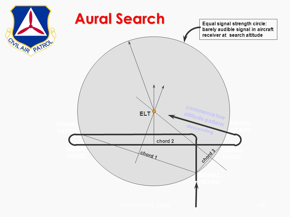Aural Search commence low altitude pattern ELT SIGNAL FADES HEARD