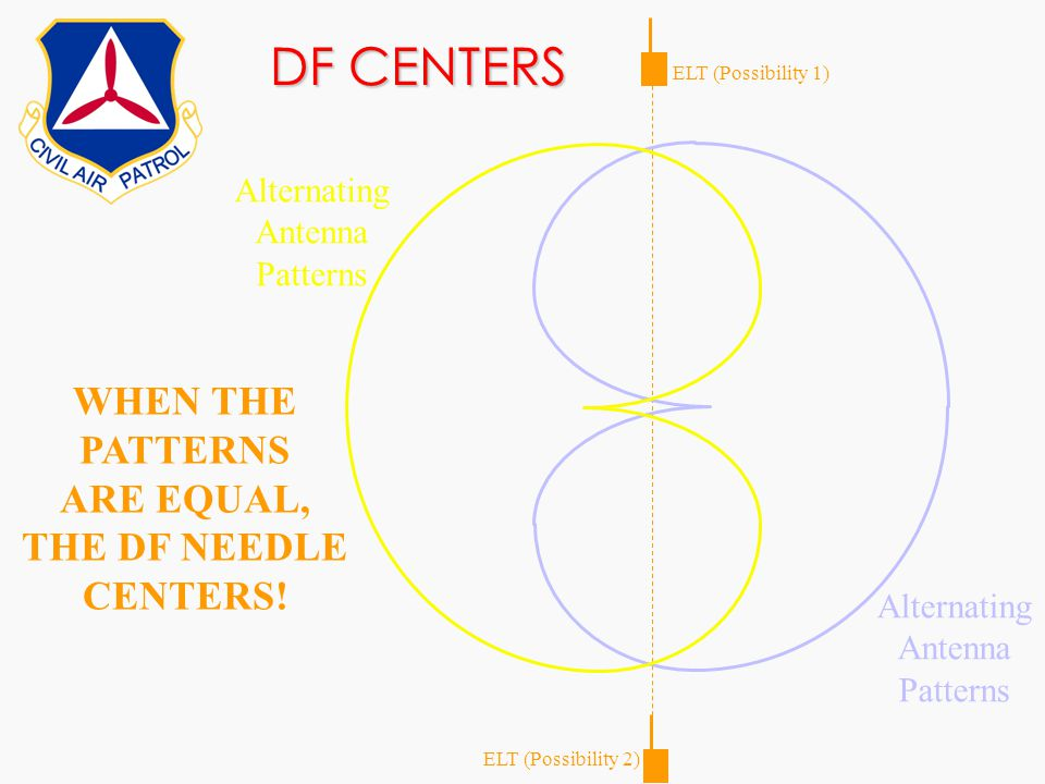 WHEN THE PATTERNS ARE EQUAL, THE DF NEEDLE CENTERS!