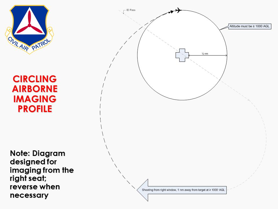 CIRCLING AIRBORNE IMAGING PROFILE