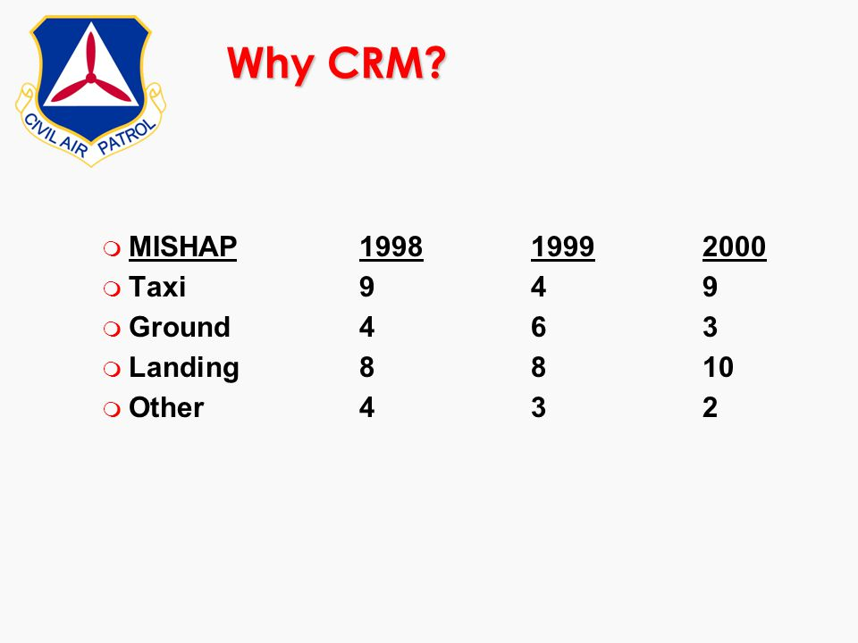 Why CRM MISHAP 1998 1999 2000 Taxi 9 4 9 Ground 4 6 3 Landing 8 8 10
