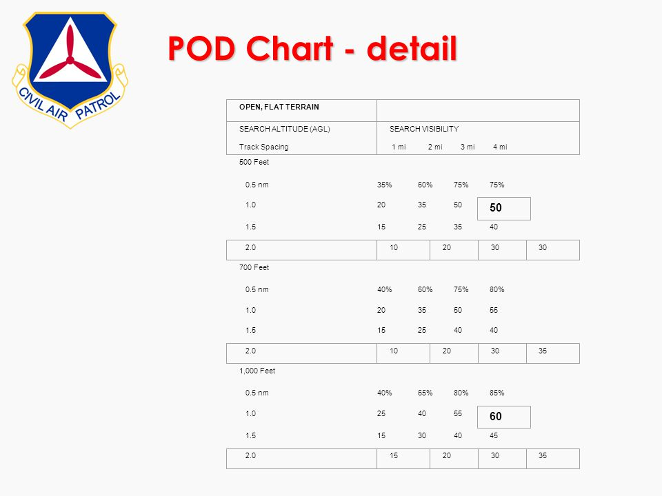 POD Chart - detail 60 500 Feet 0.5 nm 35% 60% 75% 1.0 20 35 50 1.5 15