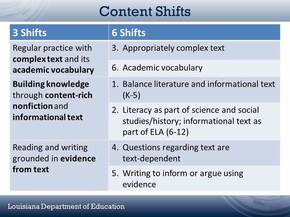 Content Shifts 3 Shifts 6 Shifts