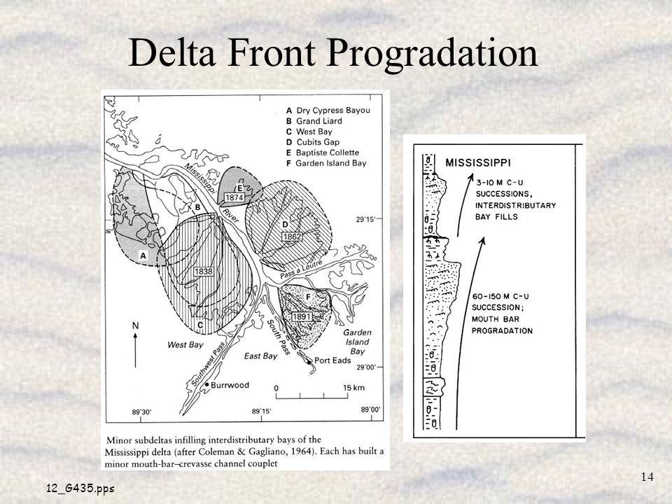 Delta Front Progradation