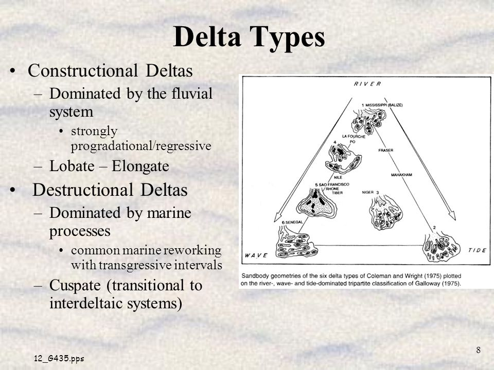 Delta Types Constructional Deltas Destructional Deltas