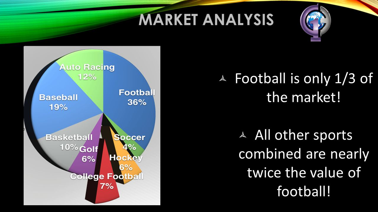 Football is only 1/3 of the market!