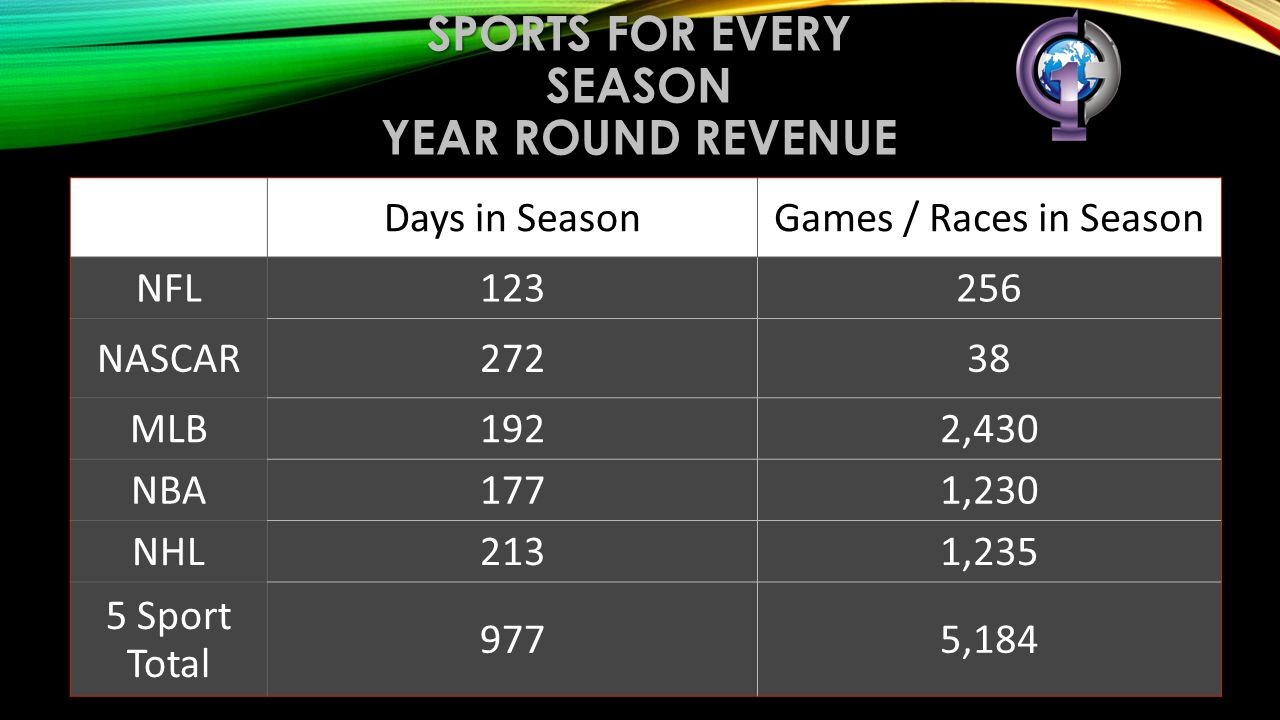 Sports for Every Season year round revenue