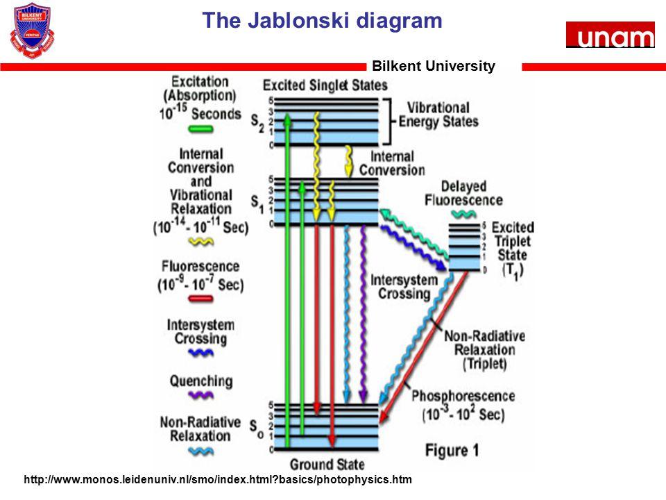 The Jablonski diagram Bilkent University