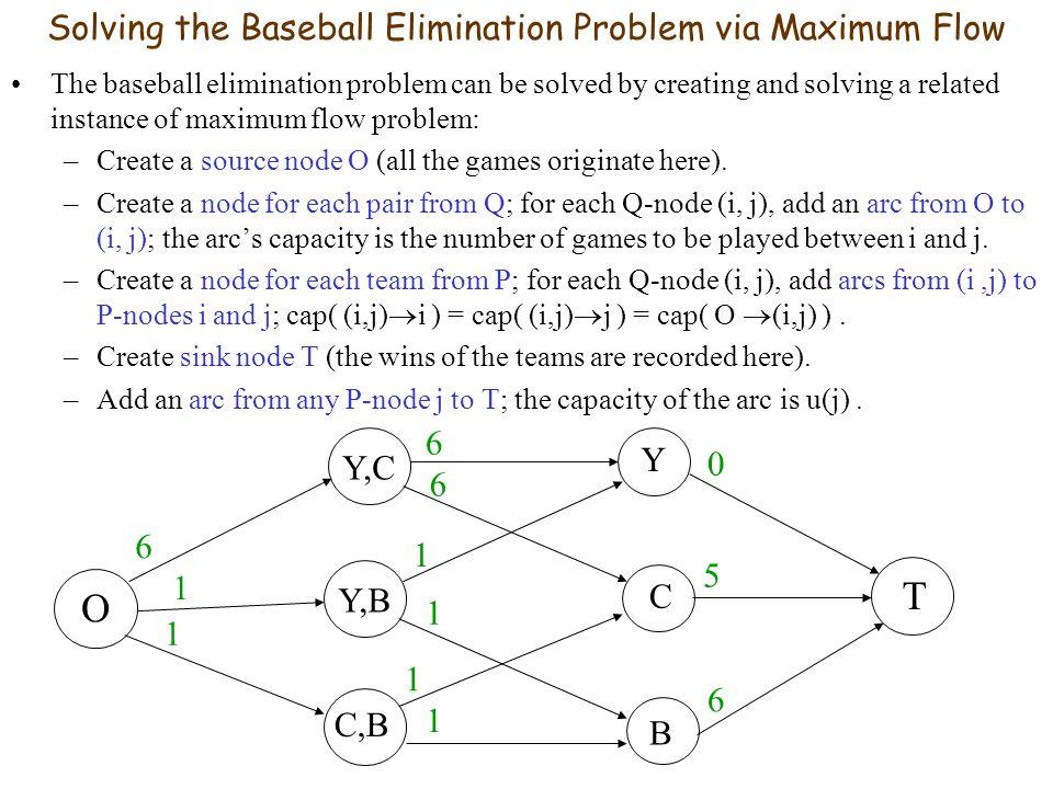Solving the Baseball Elimination Problem via Maximum Flow