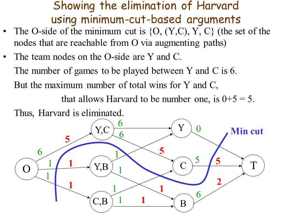 Showing the elimination of Harvard using minimum-cut-based arguments