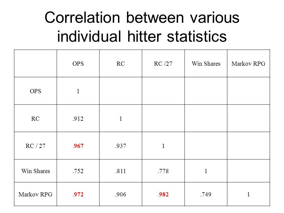 Correlation between various individual hitter statistics