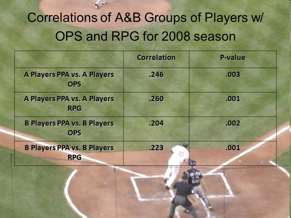 Correlations of A&B Groups of Players w/ OPS and RPG for 2008 season