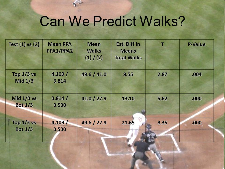 Can We Predict Walks Test (1) vs (2) Mean PPA PPA1/PPA2 Mean Walks