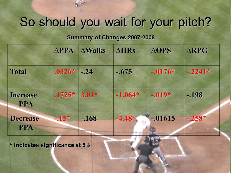 So should you wait for your pitch