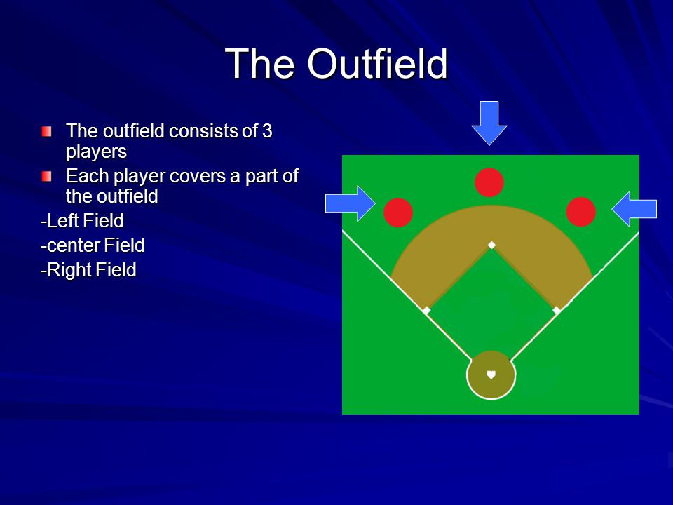 The Outfield The outfield consists of 3 players