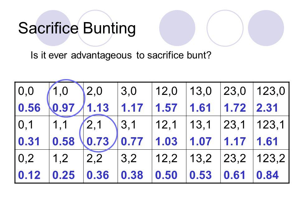 Sacrifice Bunting Is it ever advantageous to sacrifice bunt 0,0. 0.56. 1,0. 0.97. 2,0. 1.13.