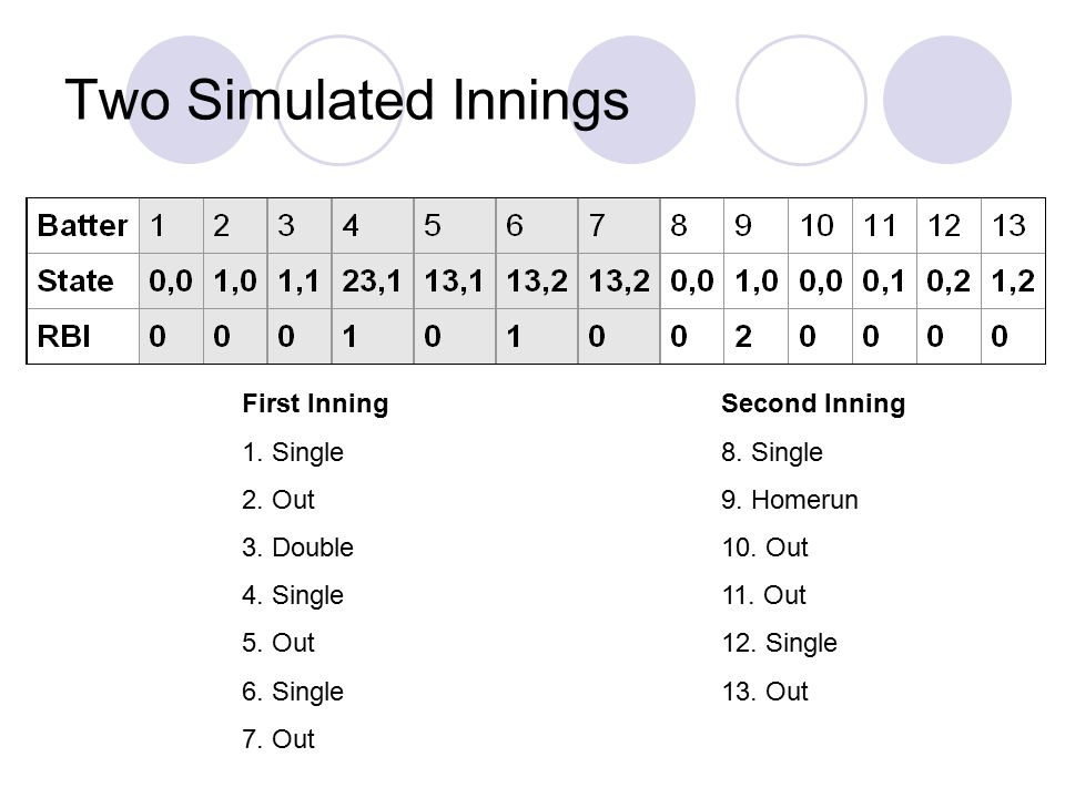 Two Simulated Innings First Inning 1. Single 2. Out 3. Double