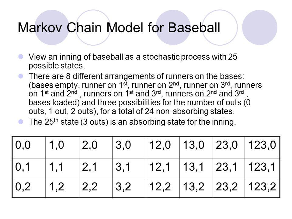 Markov Chain Model for Baseball