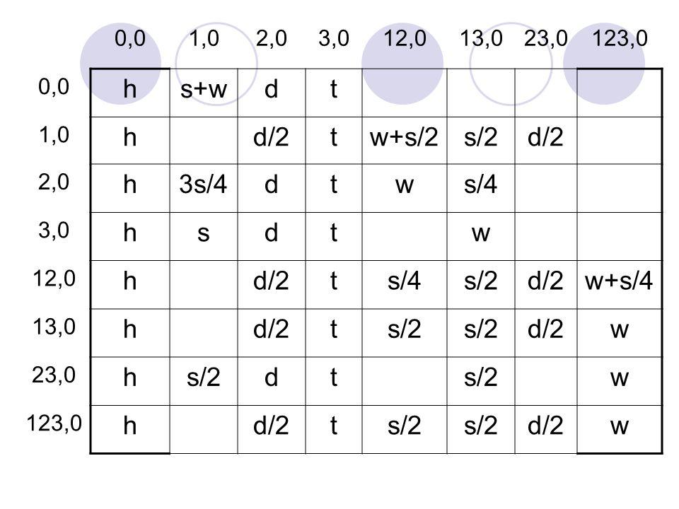 h s+w d t d/2 w+s/2 s/2 3s/4 w s/4 s w+s/4 0,0 1,0 2,0 3,0 12,0 13,0
