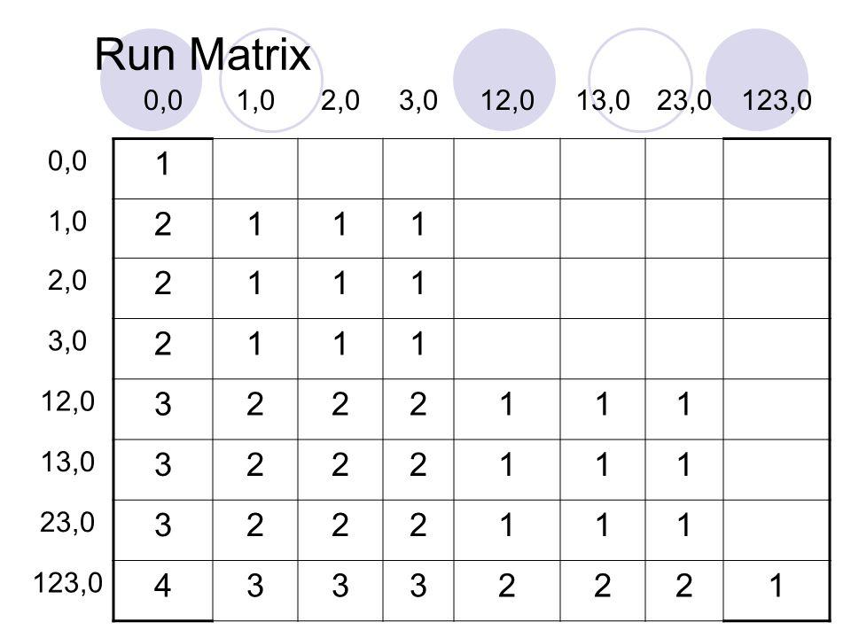 Run Matrix 0,0 1,0 2,0 3,0 12,0 13,0 23,0 123,0 1 2 3 4