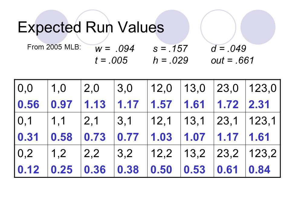 Expected Run Values From 2005 MLB: w = .094 s = .157 d = .049. t = .005 h = .029 out = .661. 0,0.