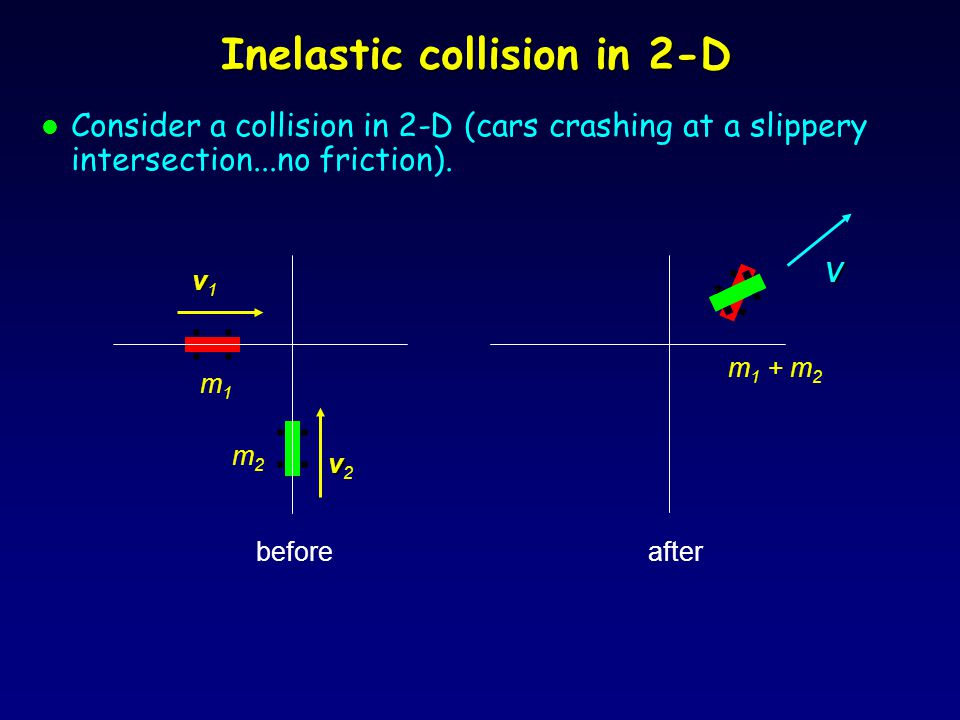 Inelastic collision in 2-D