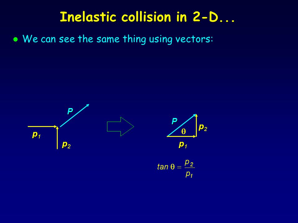 Inelastic collision in 2-D...