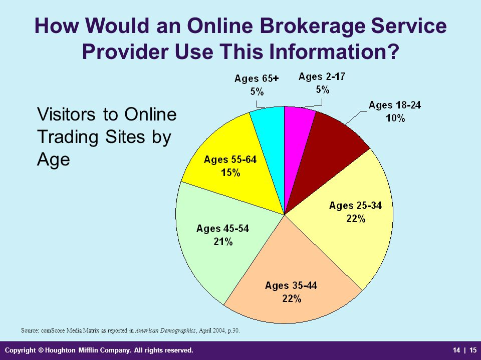 How Would an Online Brokerage Service Provider Use This Information