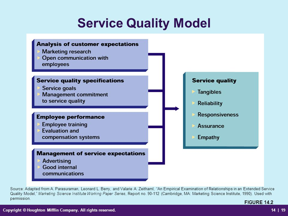 Service Quality Model FIGURE 14.2