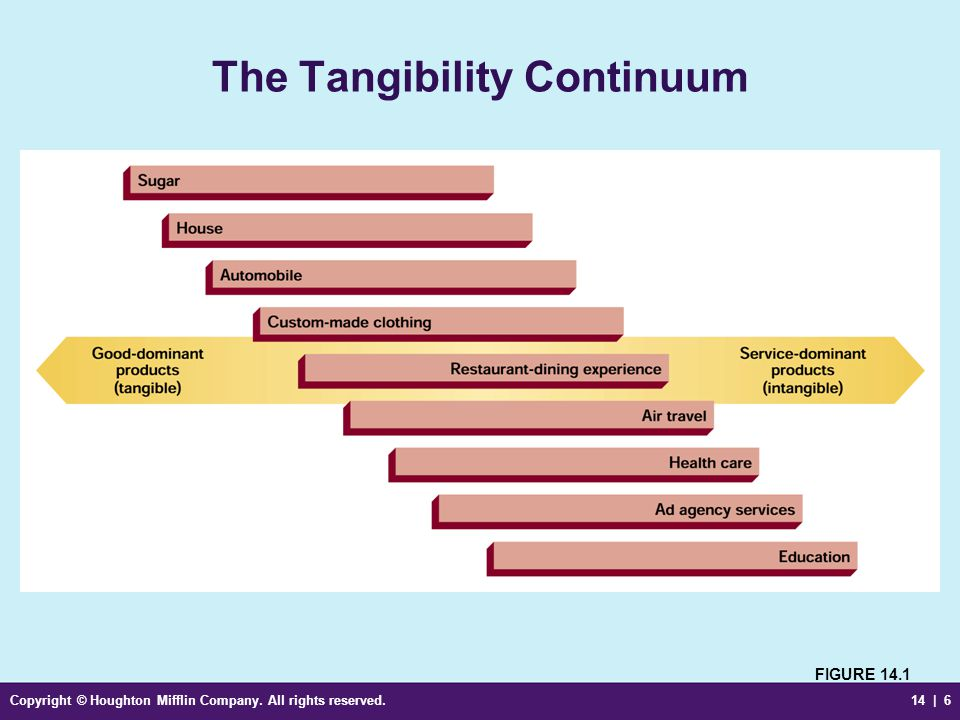 The Tangibility Continuum