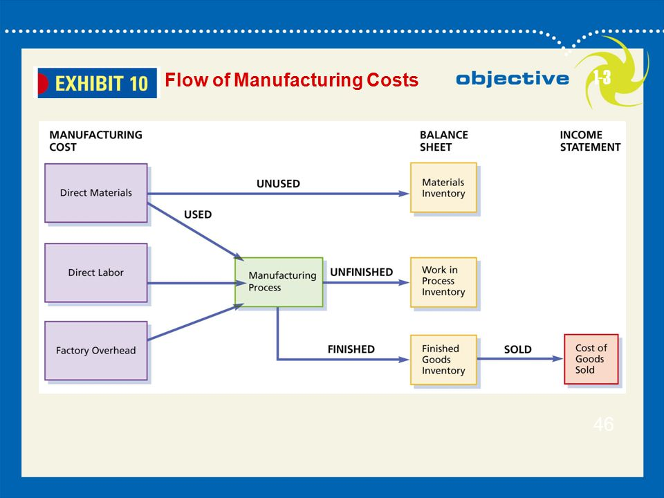Flow of Manufacturing Costs 1-3