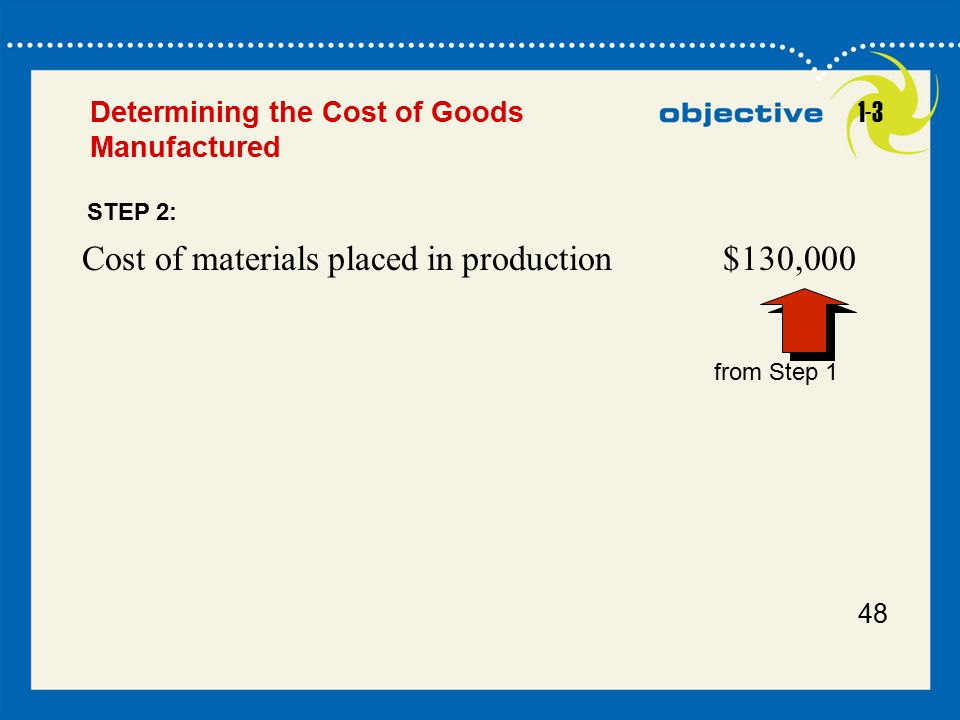Cost of materials placed in production $130,000