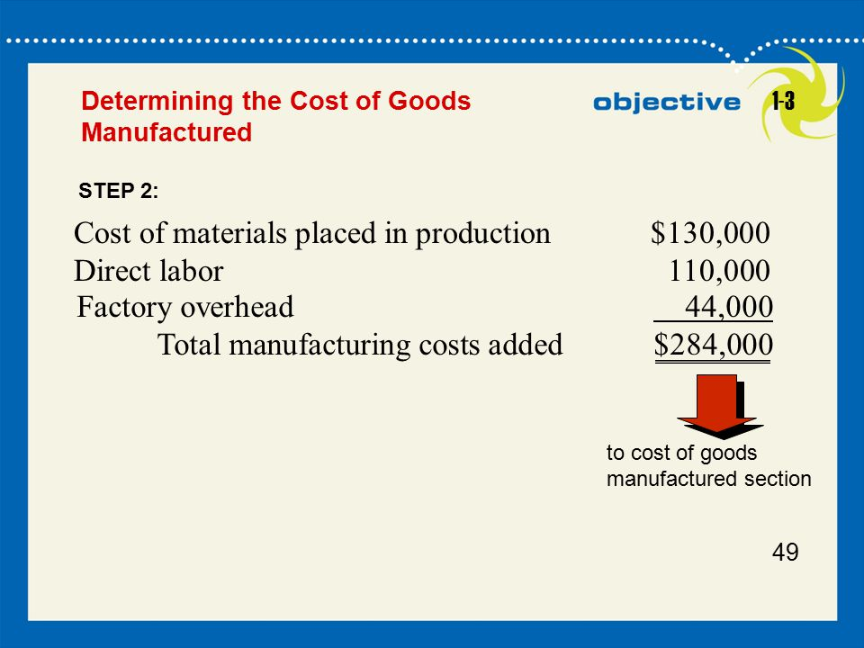 Cost of materials placed in production $130,000 Direct labor 110,000