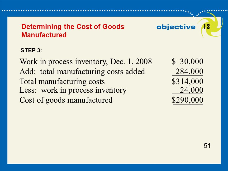 Work in process inventory, Dec. 1, 2008 $ 30,000