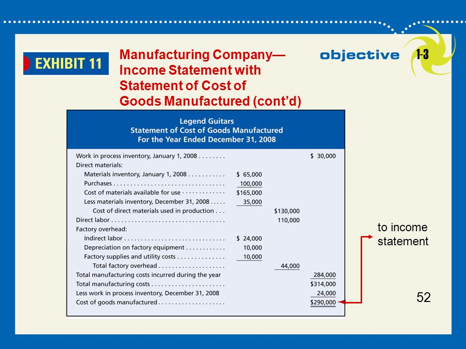 Manufacturing Company— Income Statement with Statement of Cost of Goods Manufactured (cont'd) 1-3.