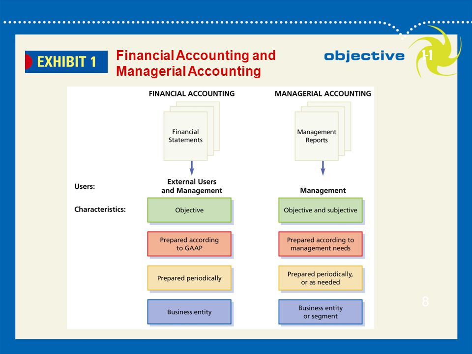 Financial Accounting and Managerial Accounting 1-1