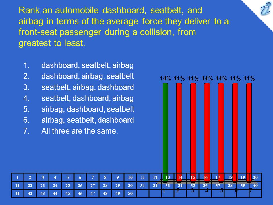 Rank an automobile dashboard, seatbelt, and airbag in terms of the average force they deliver to a front-seat passenger during a collision, from greatest to least.