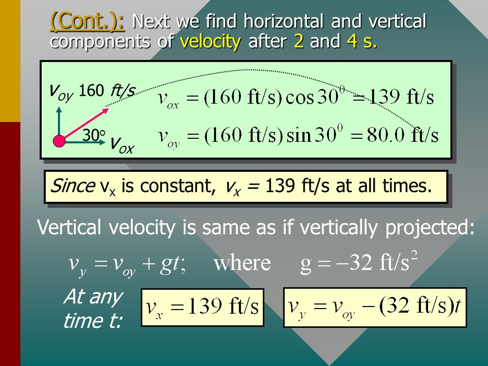 Vertical velocity is same as if vertically projected: