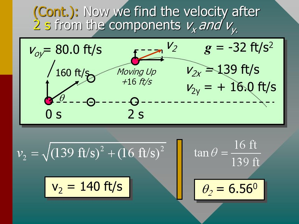 (Cont.): Now we find the velocity after 2 s from the components vx and vy.