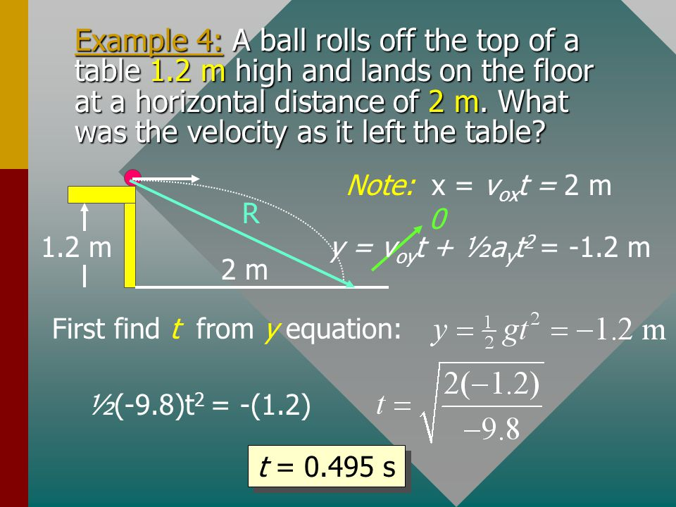 Example 4: A ball rolls off the top of a table 1