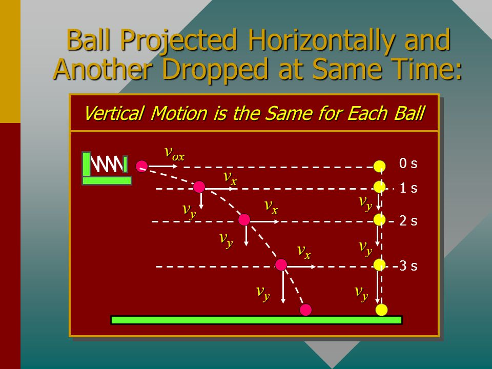 Ball Projected Horizontally and Another Dropped at Same Time: