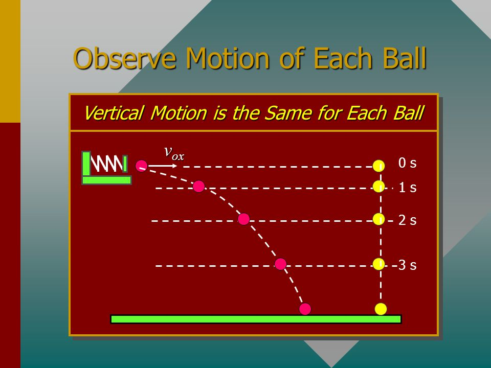 Observe Motion of Each Ball