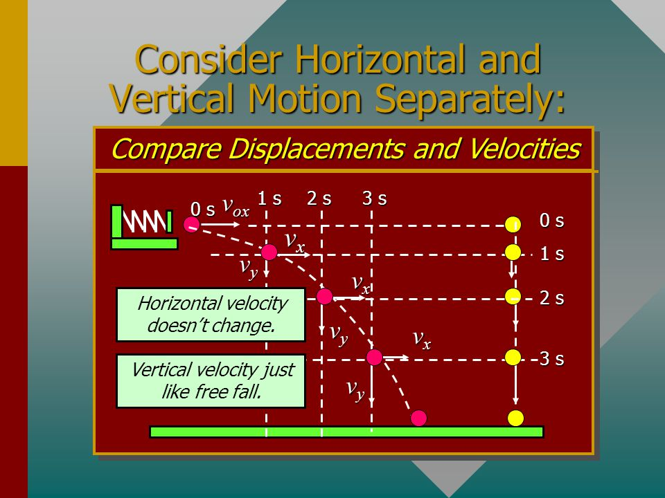 Consider Horizontal and Vertical Motion Separately: