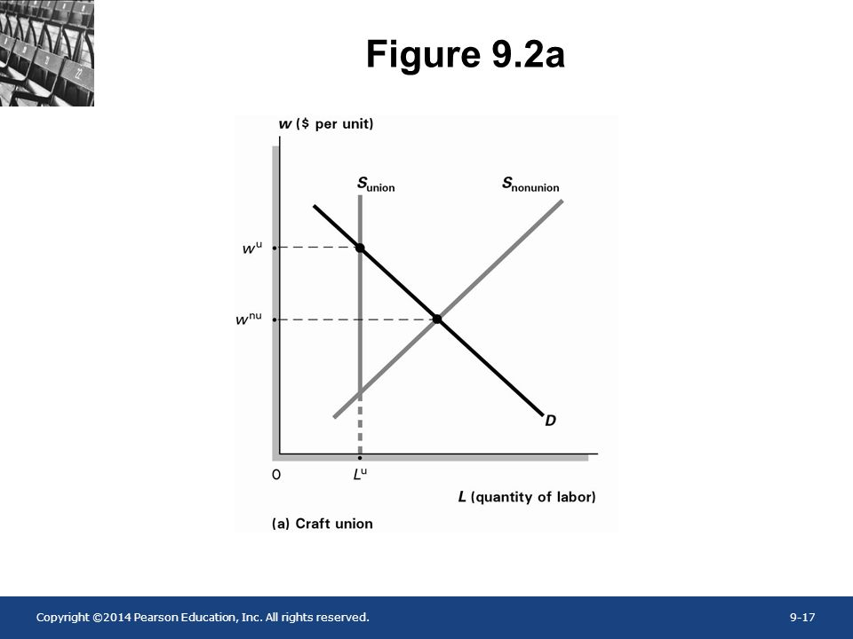 Figure 9.2a