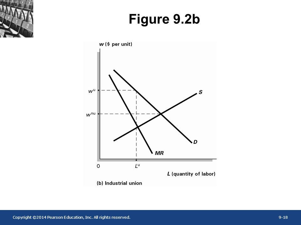 Figure 9.2b