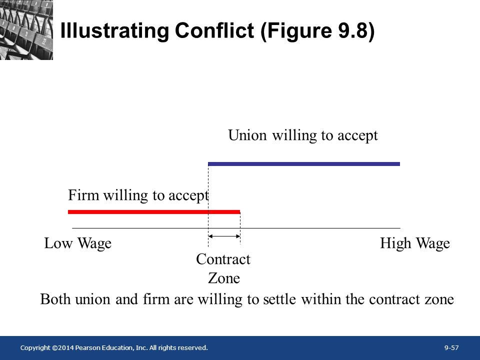 Illustrating Conflict (Figure 9.8)