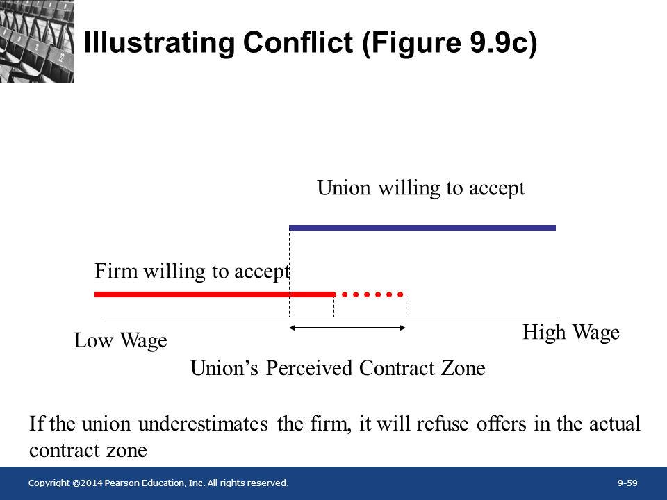 Illustrating Conflict (Figure 9.9c)