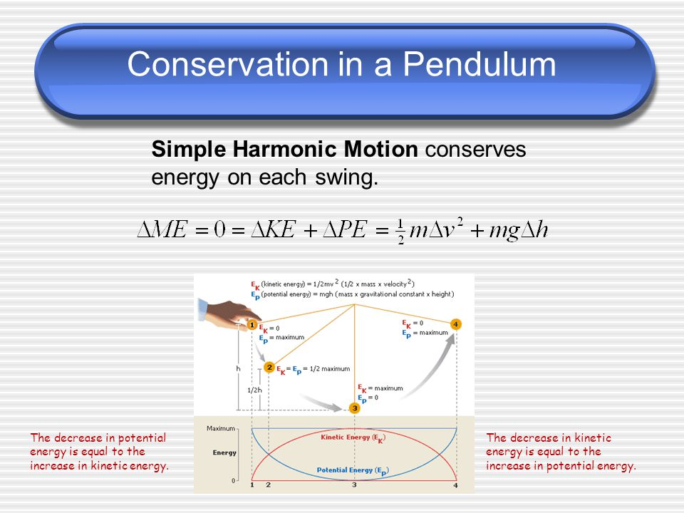 Conservation in a Pendulum