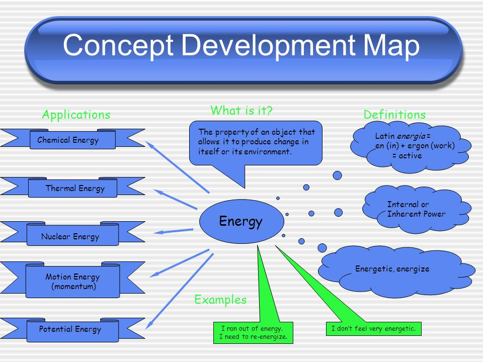 Concept Development Map