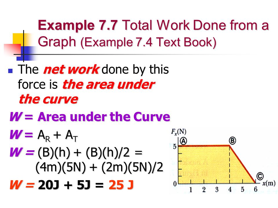 Example 7.7 Total Work Done from a Graph (Example 7.4 Text Book)